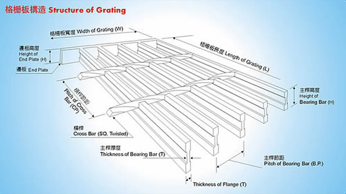 Bar Grating Processing And Technical Terms